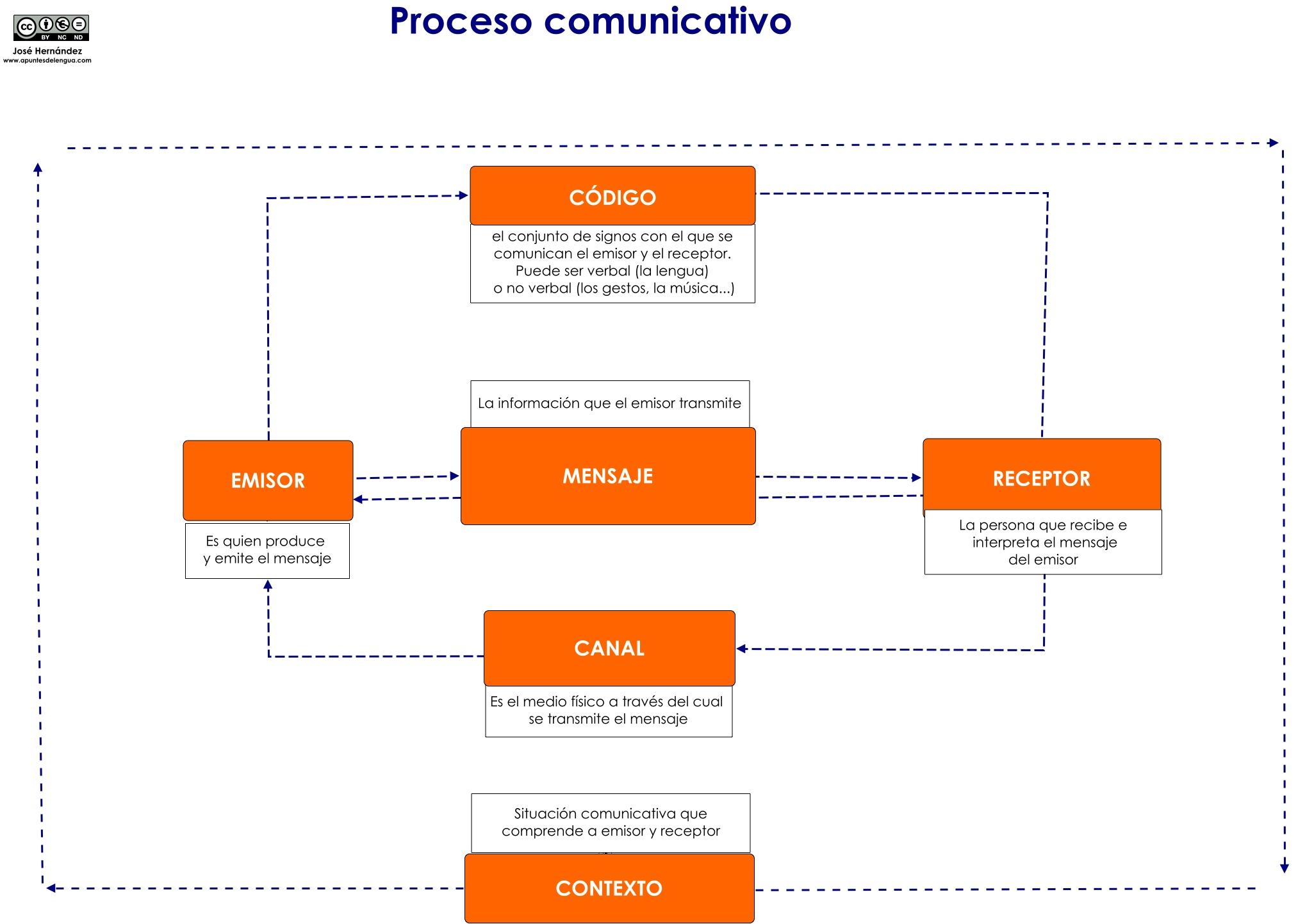 Circuito Comunicativo : La comunicación u2013 apuntes de lengua