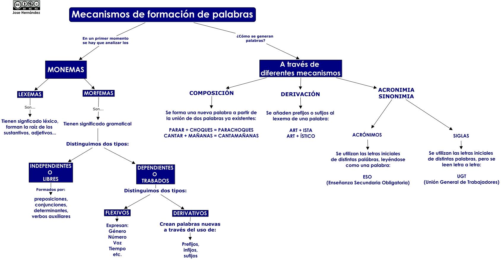 Tipos De Palabras Según Su Estructura Apuntes De Lengua