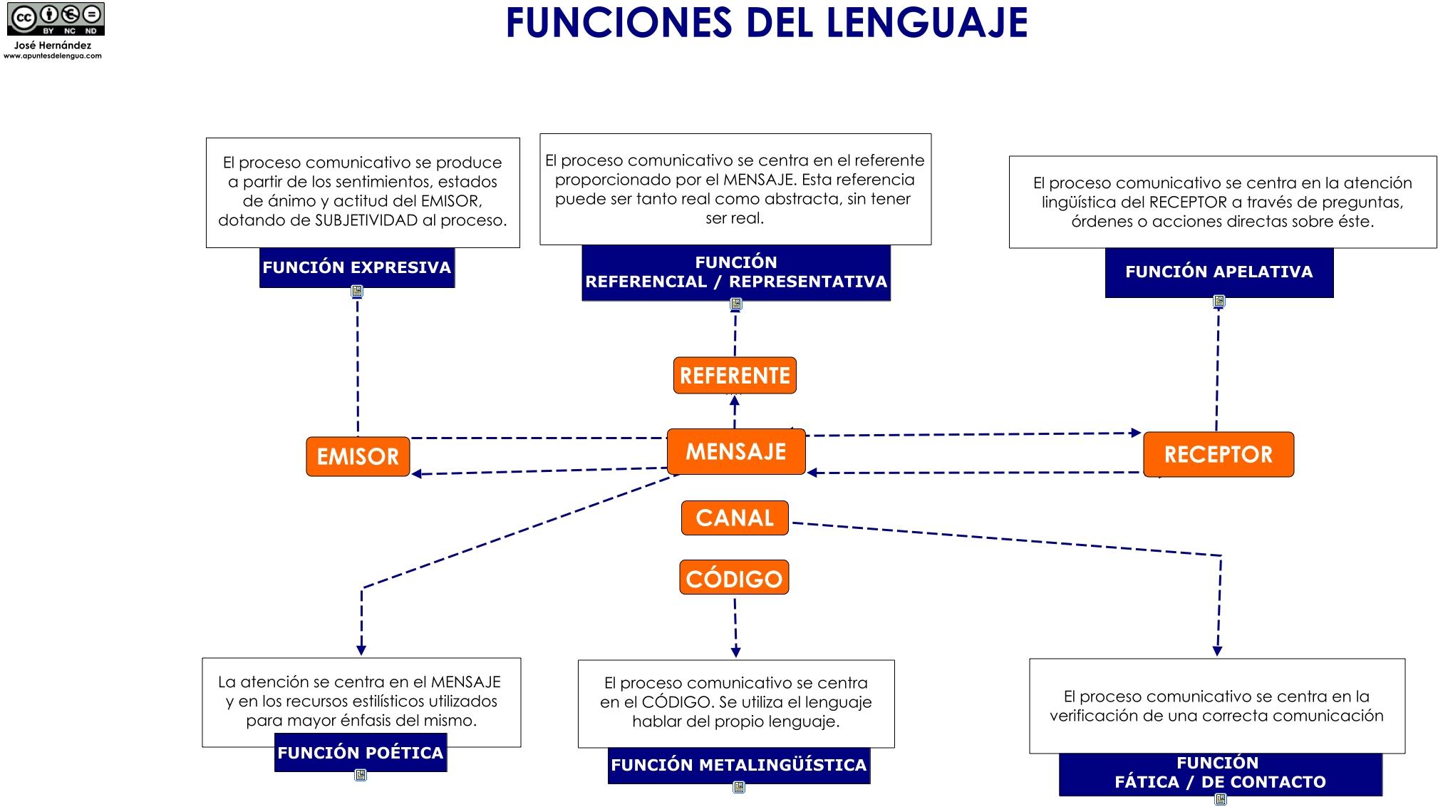 Funciones Del Lenguaje Apuntes De Lengua