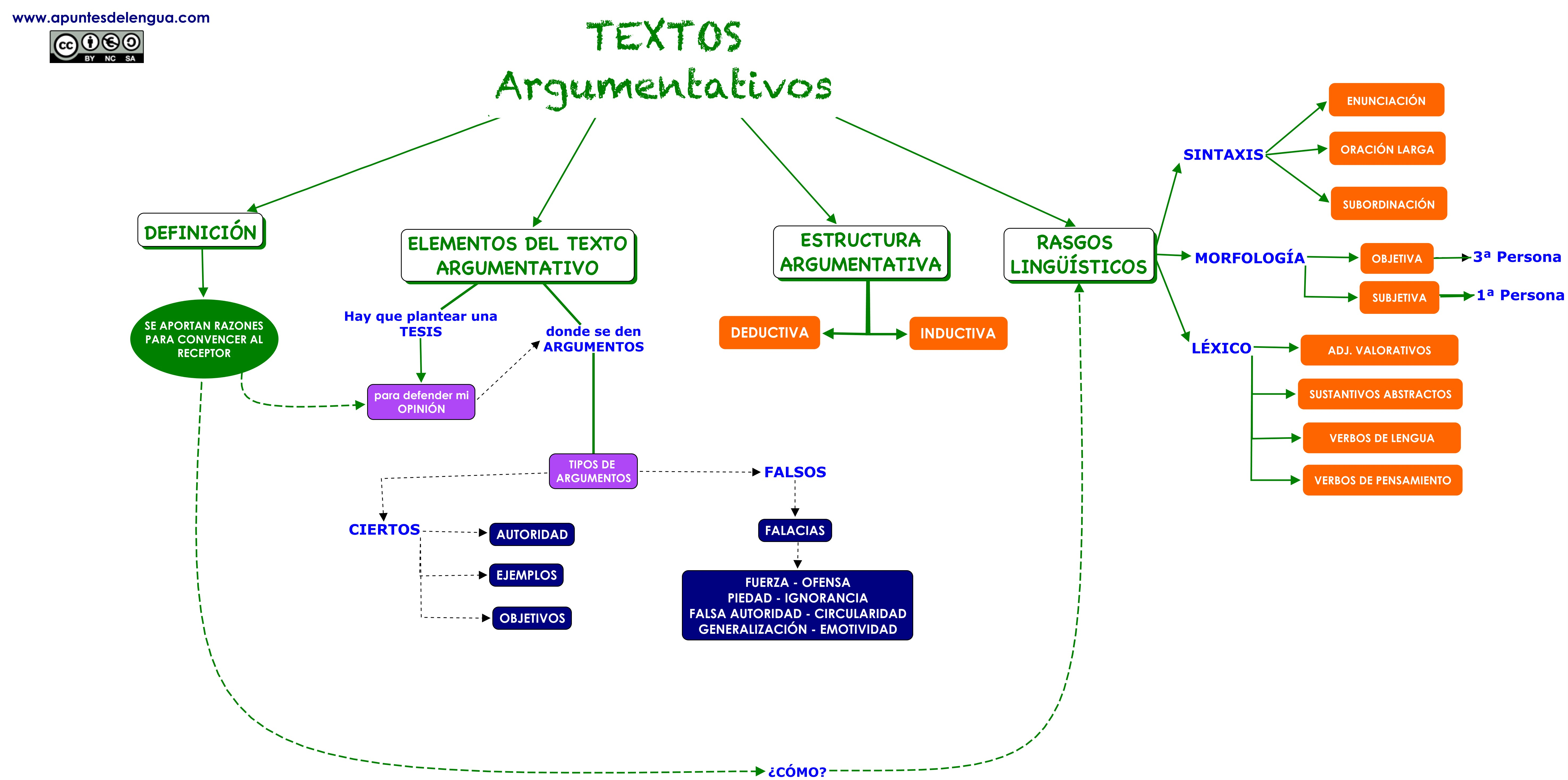 argumentacion