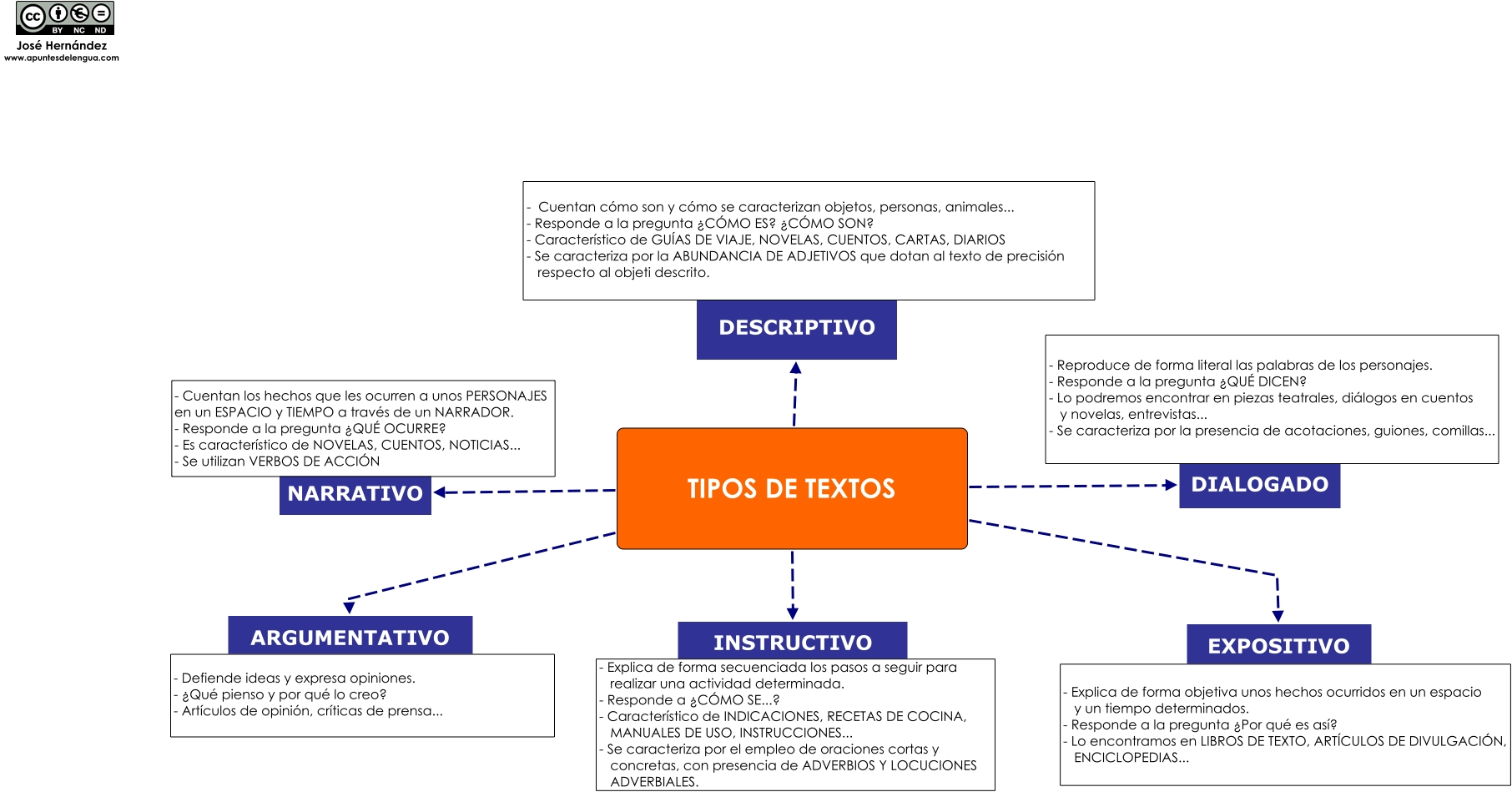 los distintos tipos de textos (hot potatoes). Pincha aquí