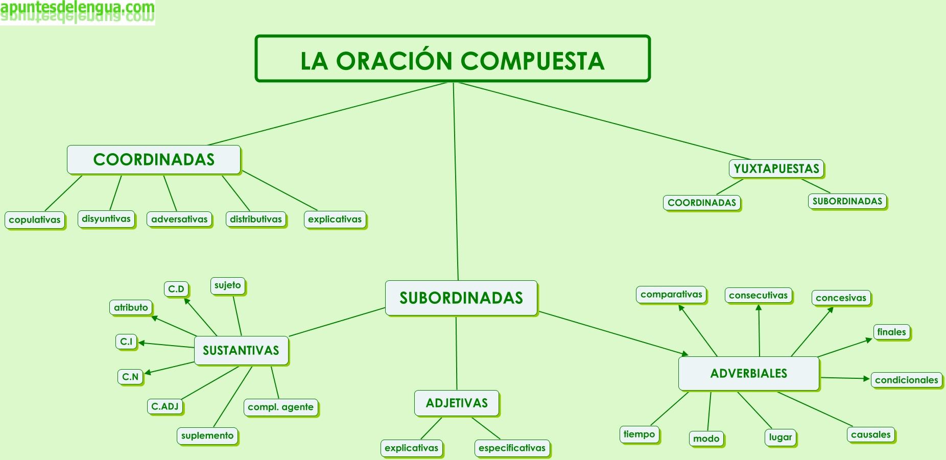 http://www.apuntesdelengua.com/archivos/sintaxis/ocompuesta/oracioncompuesta.jpg