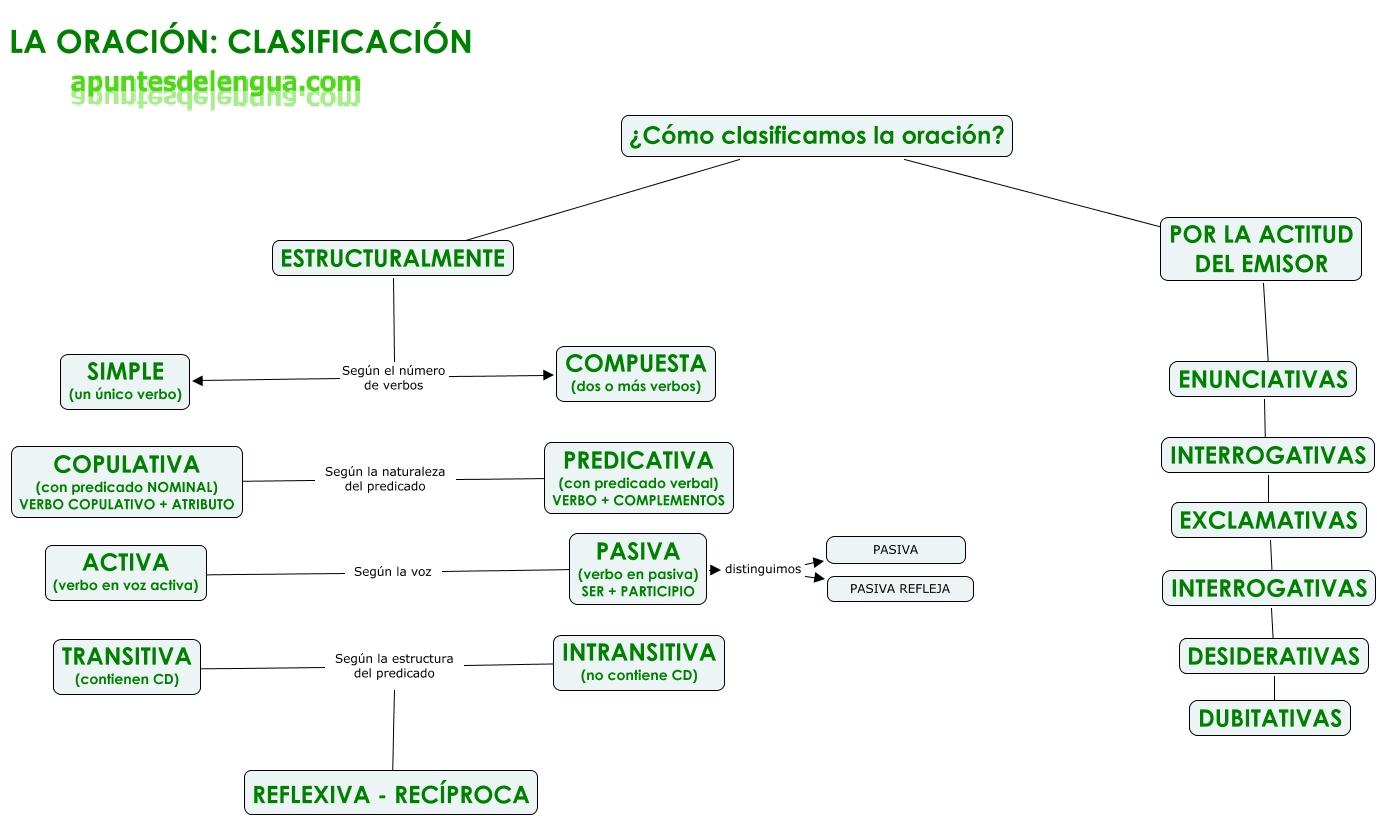Sintaxis Práctica Y Practica Apuntes De Lengua
